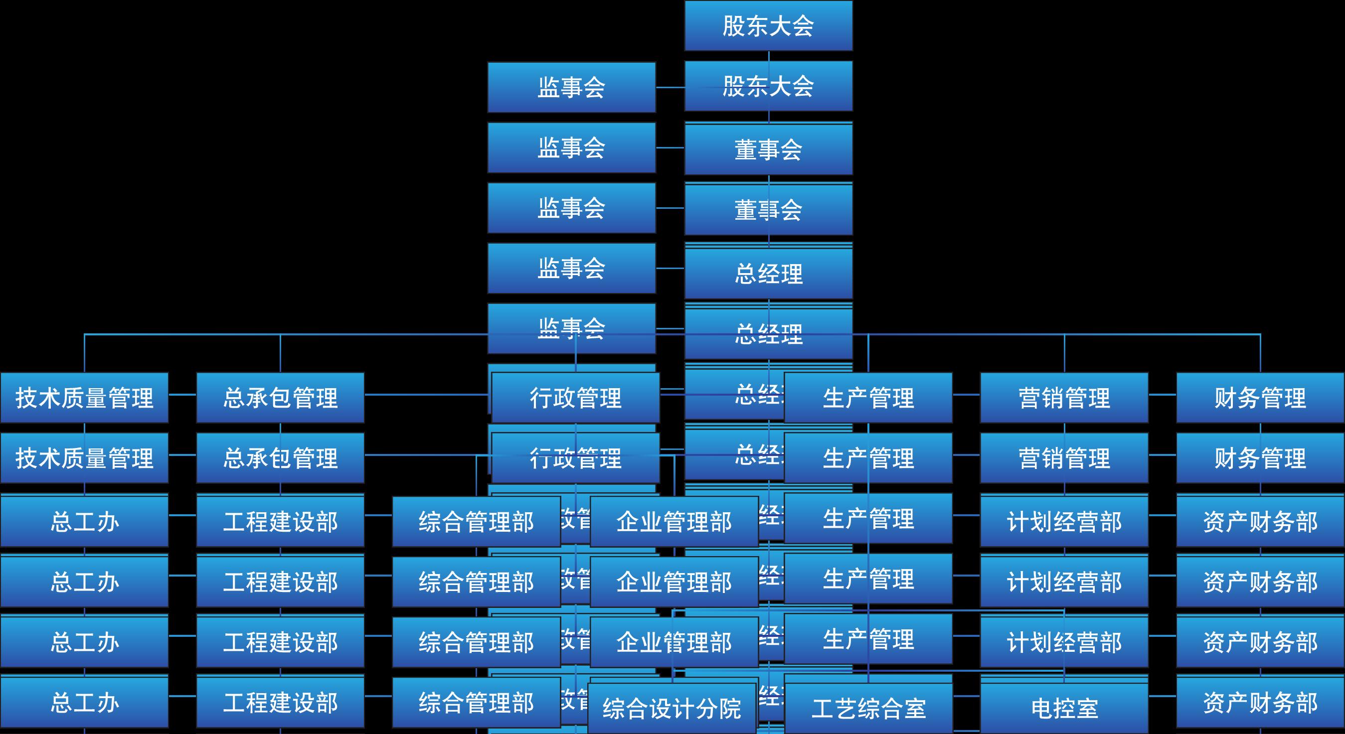 组织机构图2019.9.11