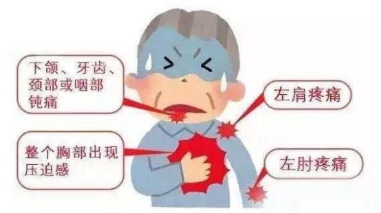 胸痛中心宣传资料3-冠心病、心绞痛、心梗分不清?-2