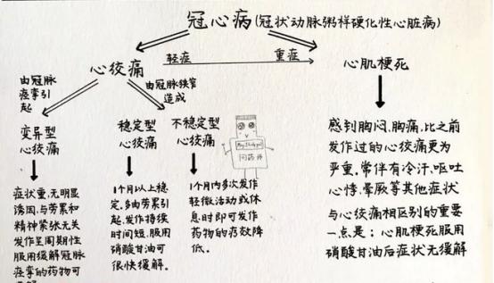 胸痛中心宣传资料3-冠心病、心绞痛、心梗分不清?-4