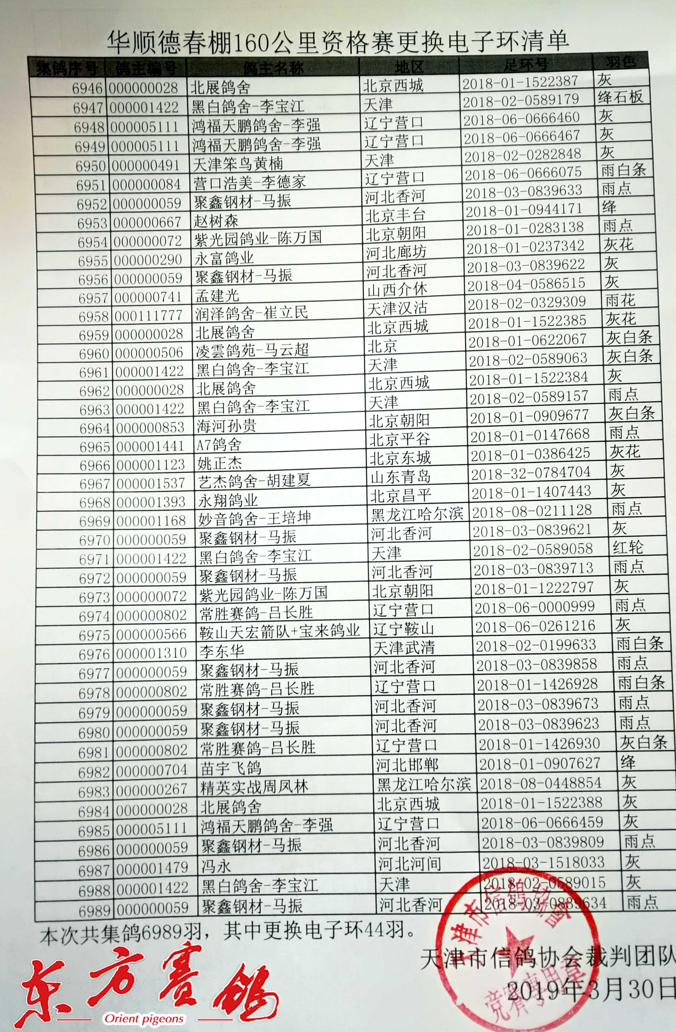 5、天津市信鸽协会确认更换电子环数据。