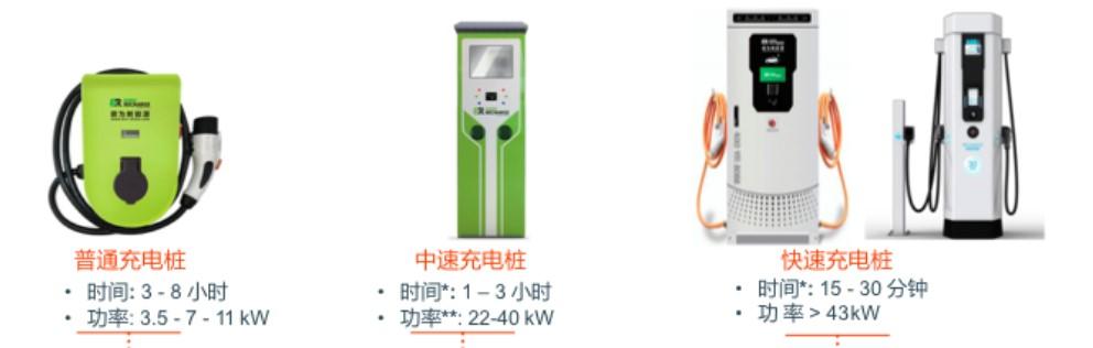 公司產品系列十二:汽車充電樁