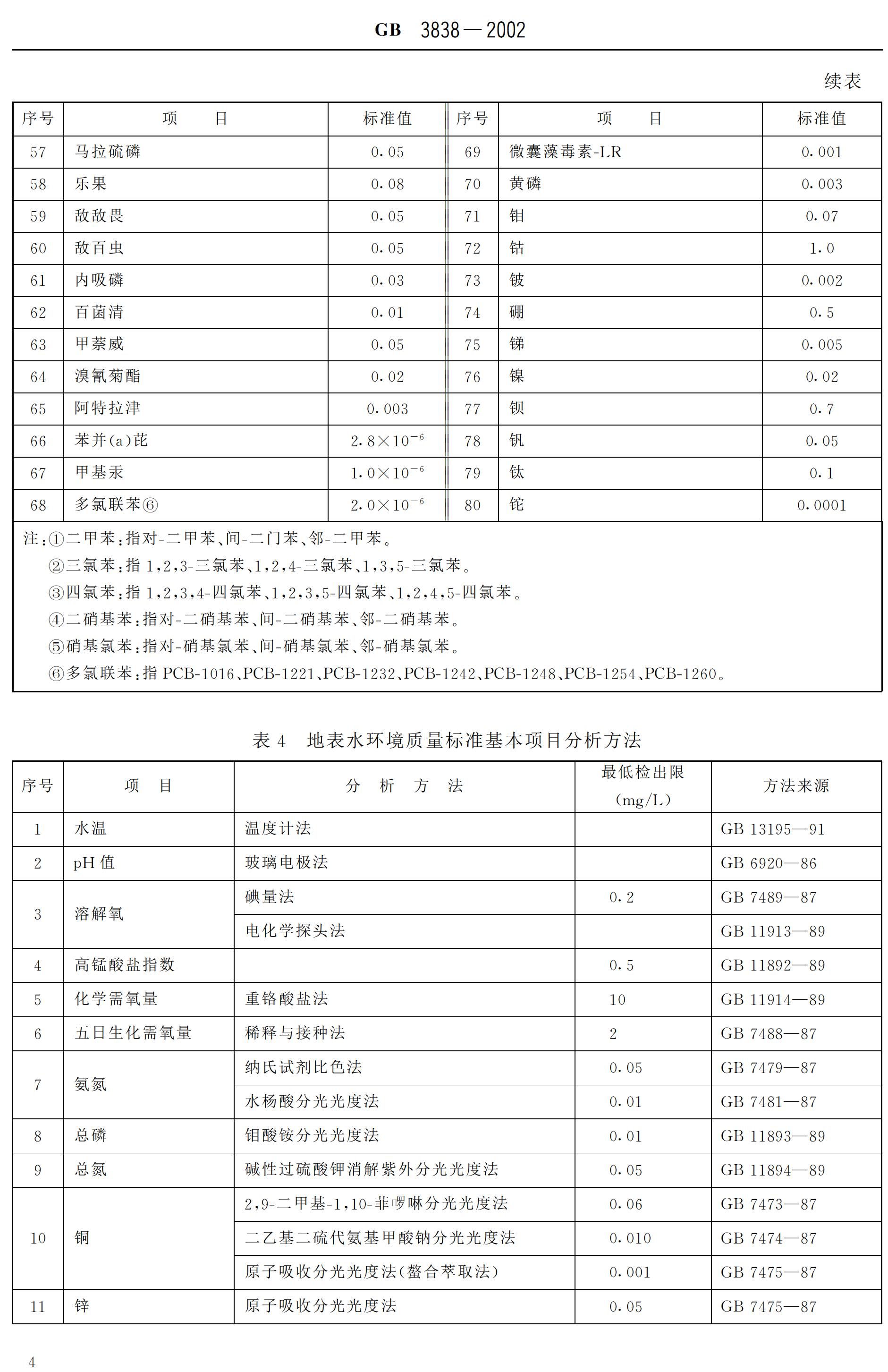 《地表水环境质量标准》GB3838-2002_05