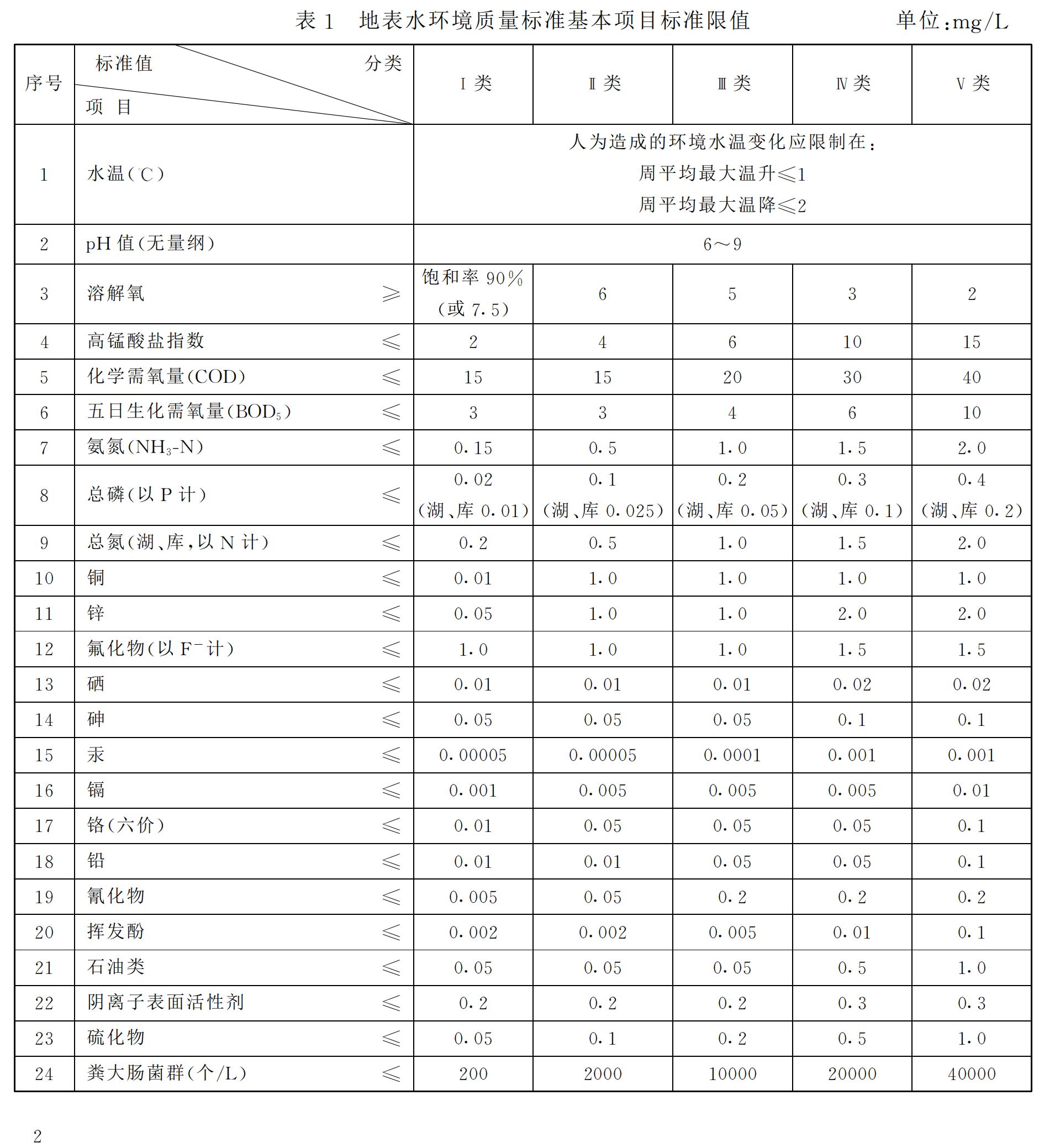 《地表水环境质量标准》GB3838-2002_033