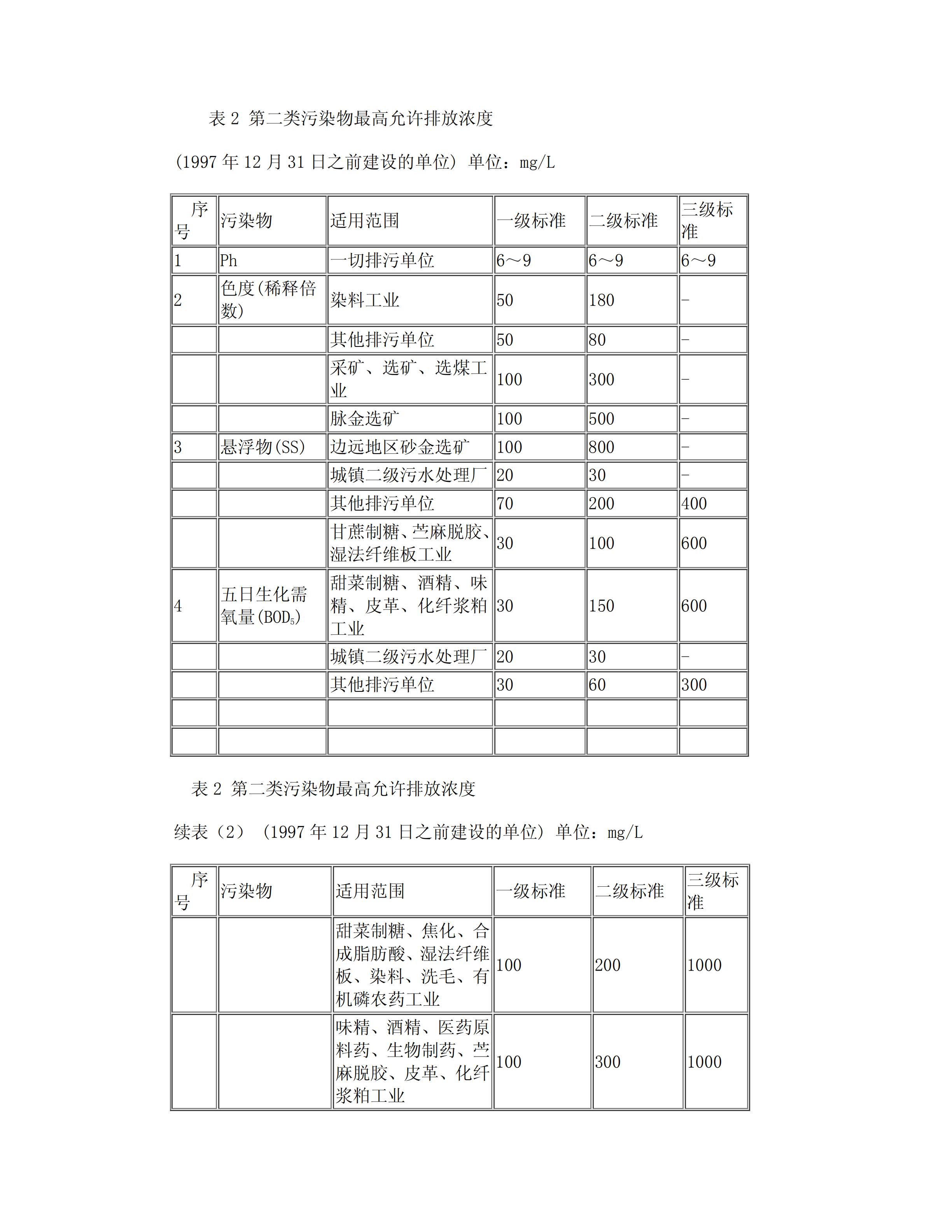 GB8978-1996污水综合排放标准_03