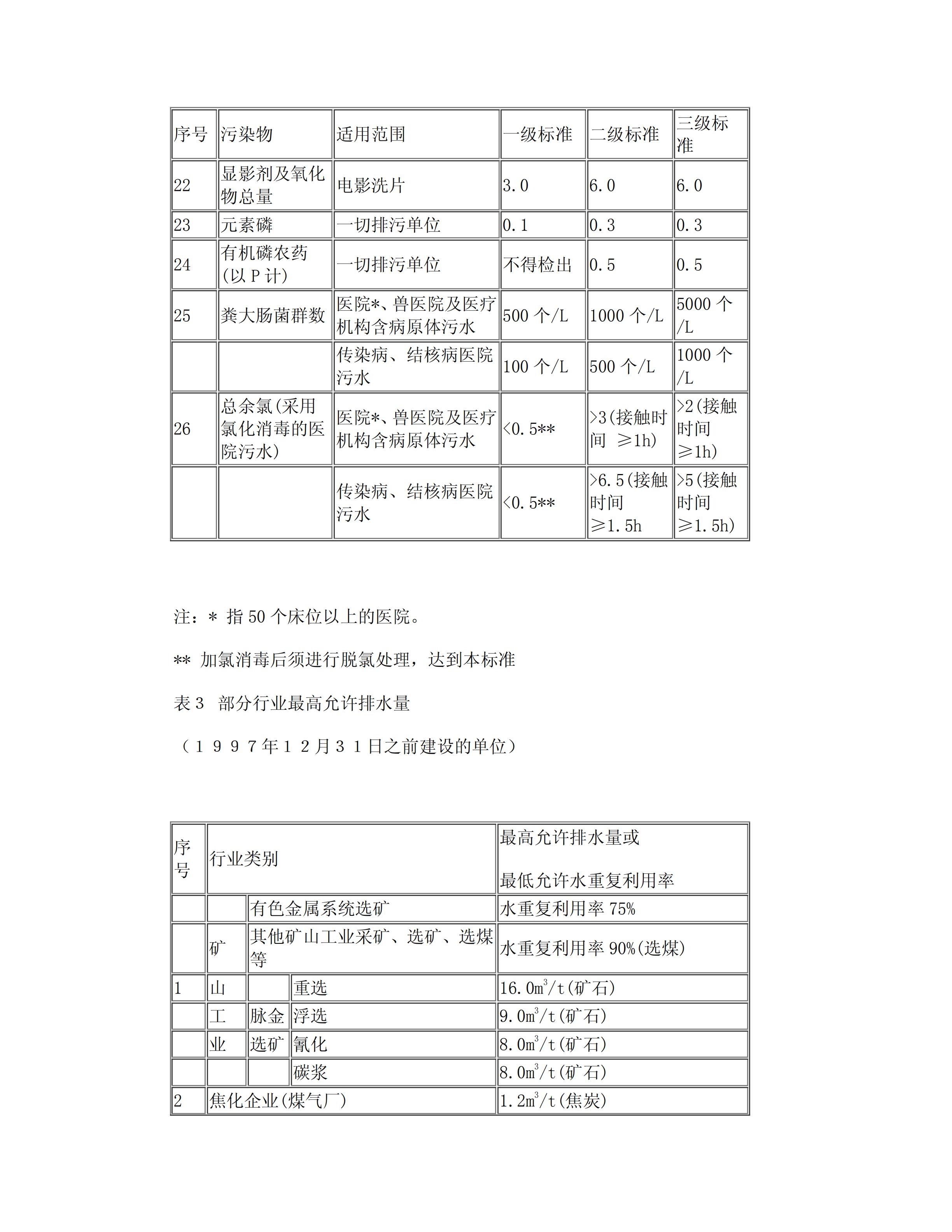 GB8978-1996污水综合排放标准_05