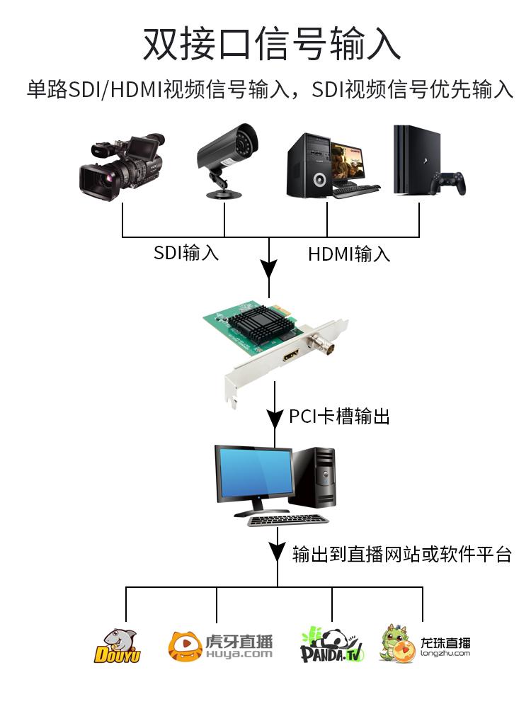 PCI-采集卡_04