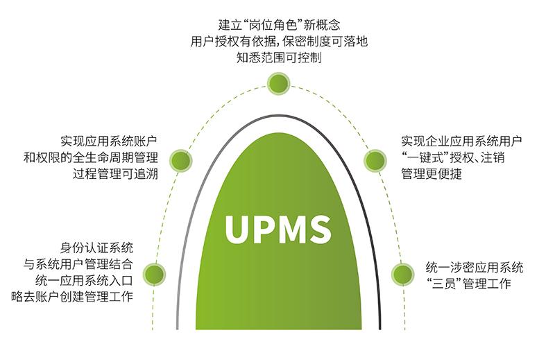 UPMS價值