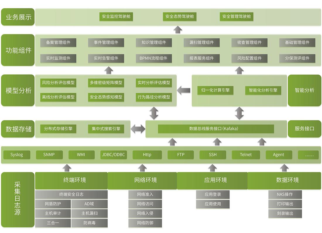 信息安全解決方案框圖
