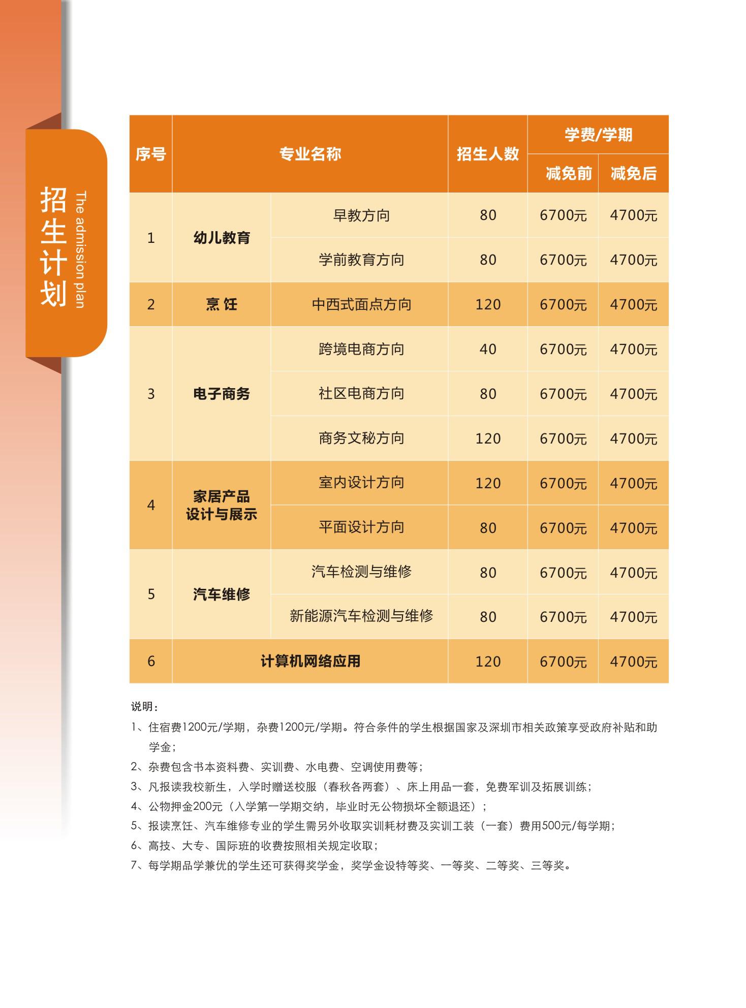 深圳市智理技工学校2019年招生简章招生计划