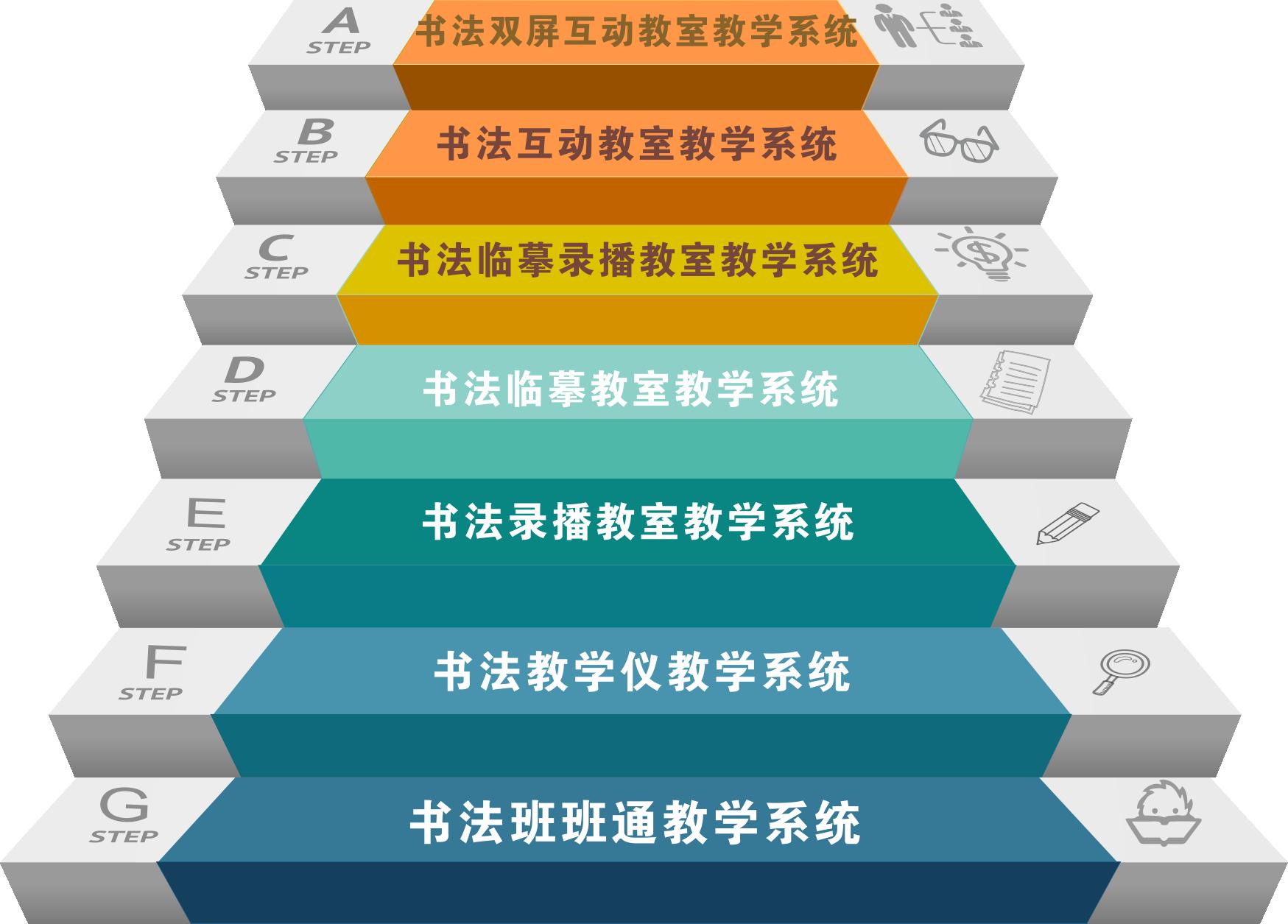 书法教学产品阶梯图-双屏互动