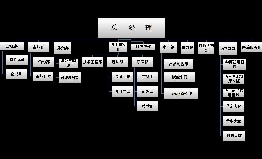 齐齐乐棋牌老版官网公司架构