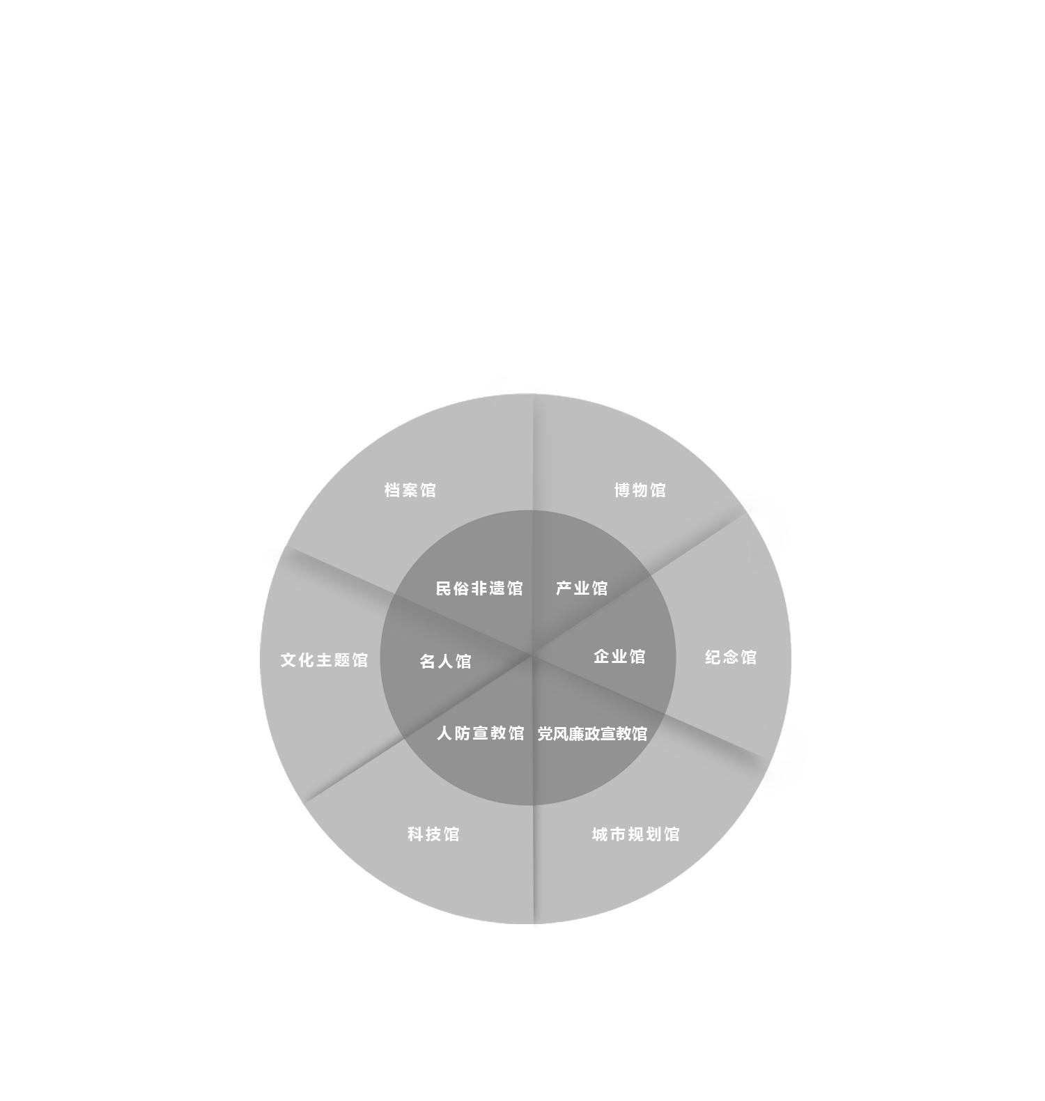 業務板塊0.1拷貝