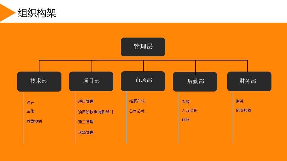 萊之智模塊化建筑工程-蘇州有限公司-組織框架j
