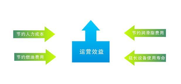 SKF减少设备故障系统