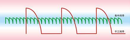 SKF润滑系统延长寿命