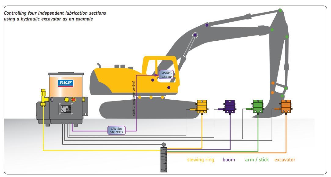 SKF 工程机械润滑系统