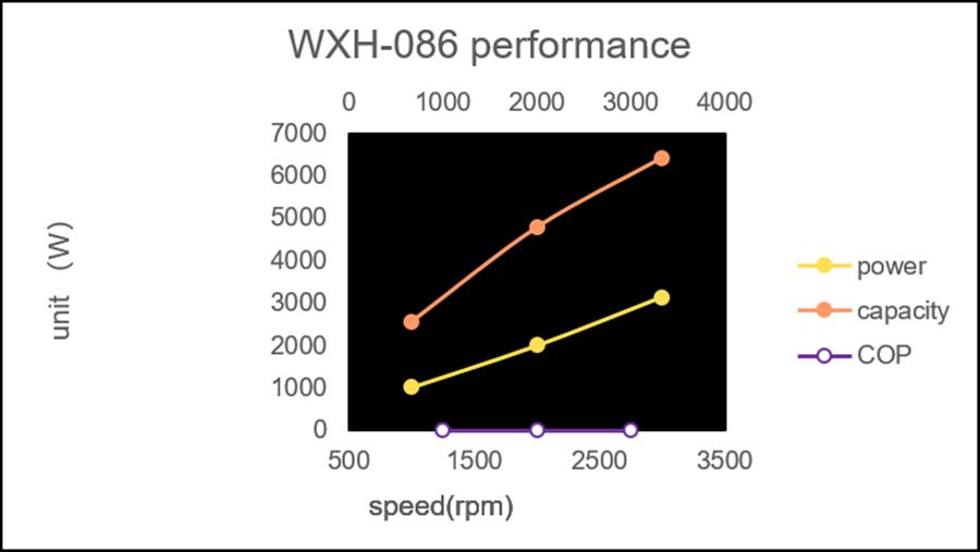 WXH-086性能圖