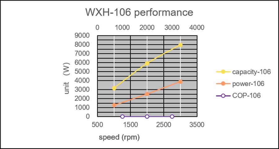 WXH-106性能图