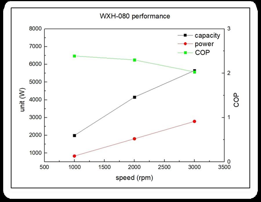 WXH-080性能圖