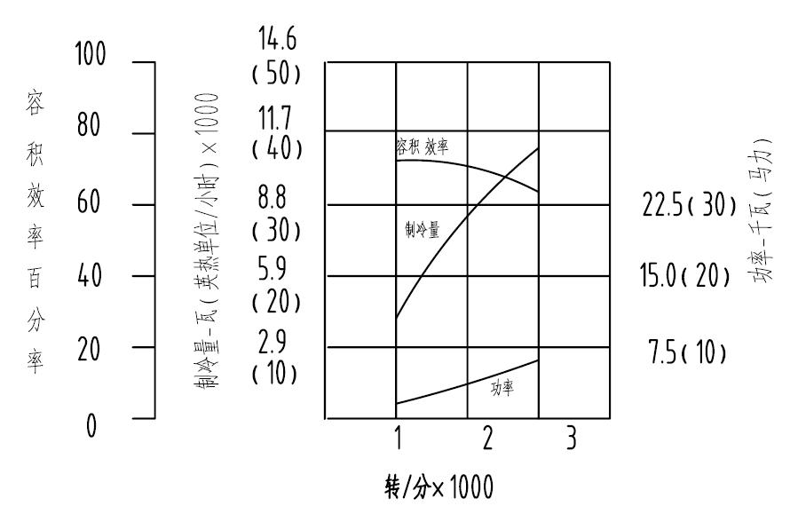 V-50性能曲线