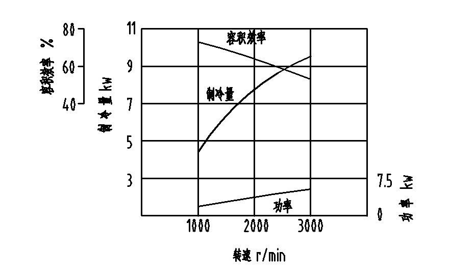 7SV17性能曲線
