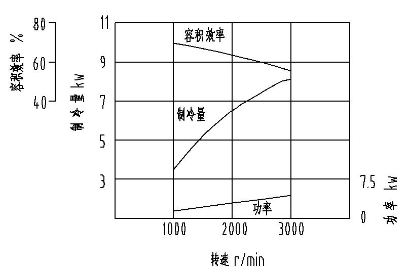 V-58性能曲线