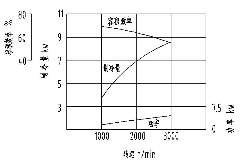 V-59性能曲线