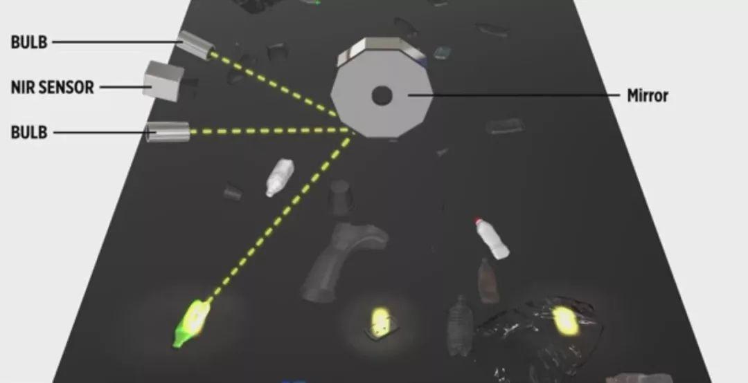 激光物体识别技术+光学扫描设别技术