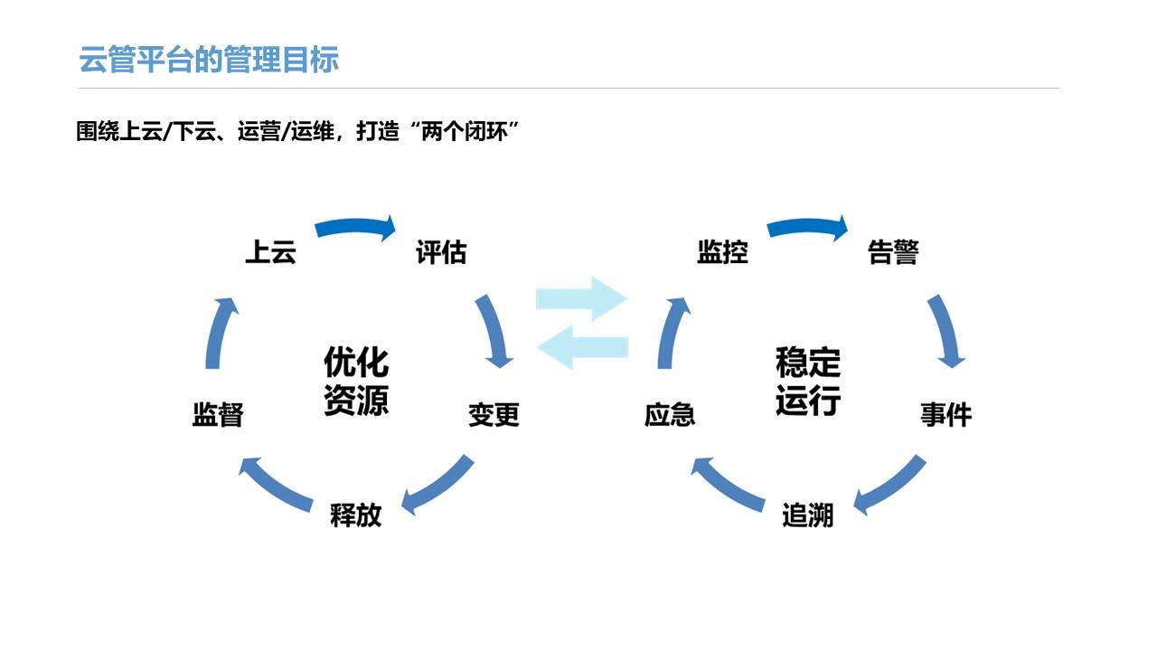 云海解決方案--云管平臺彩頁-幻燈片3