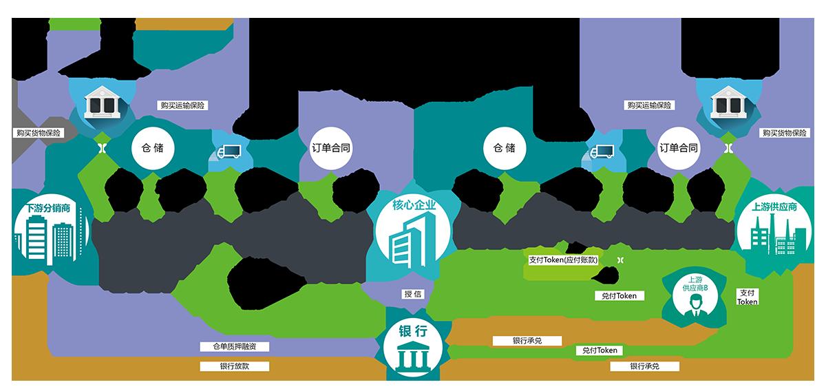 供應鏈區塊鏈和跨境匯款-01