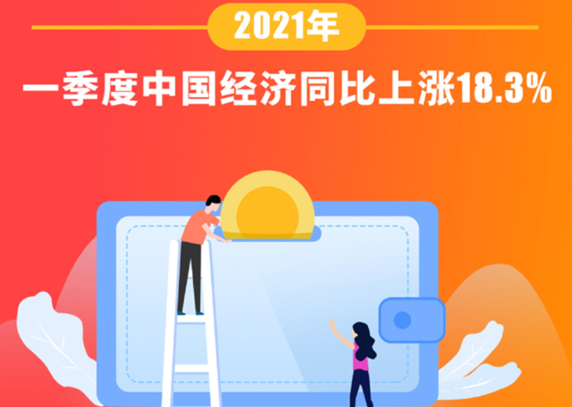 一季度中國經濟同比上漲18.3%