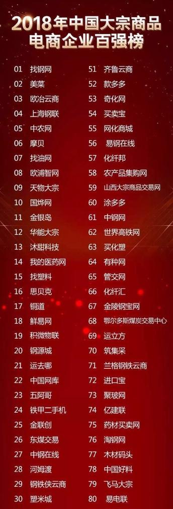 16-2018年中國大宗商品電商百強企業第12名