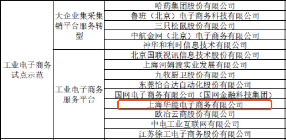 """工信部""""2019年工業電子商務試點示范企業"""""""