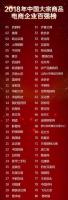 2018年中國大宗商品電商百強企業第12名