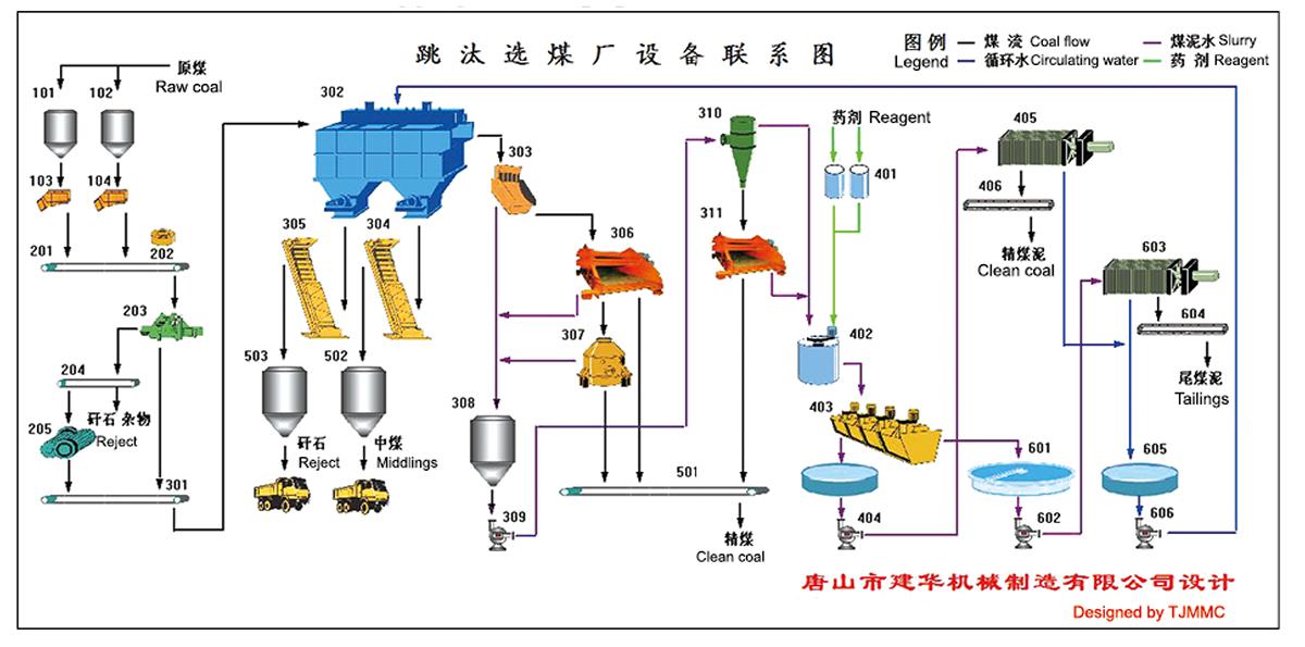 跳汰选煤系统流程图