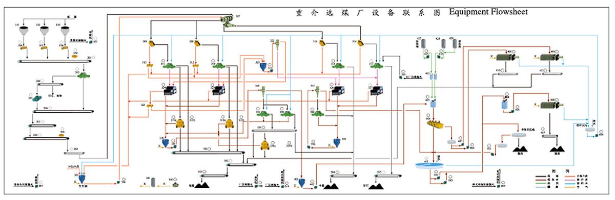 重介選煤系統流程