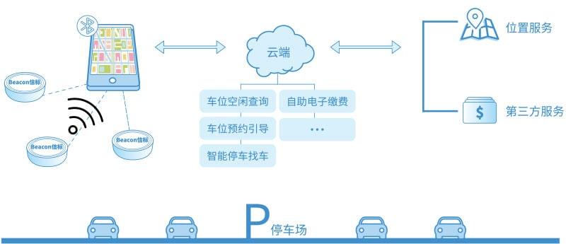 智慧停车场系统架构