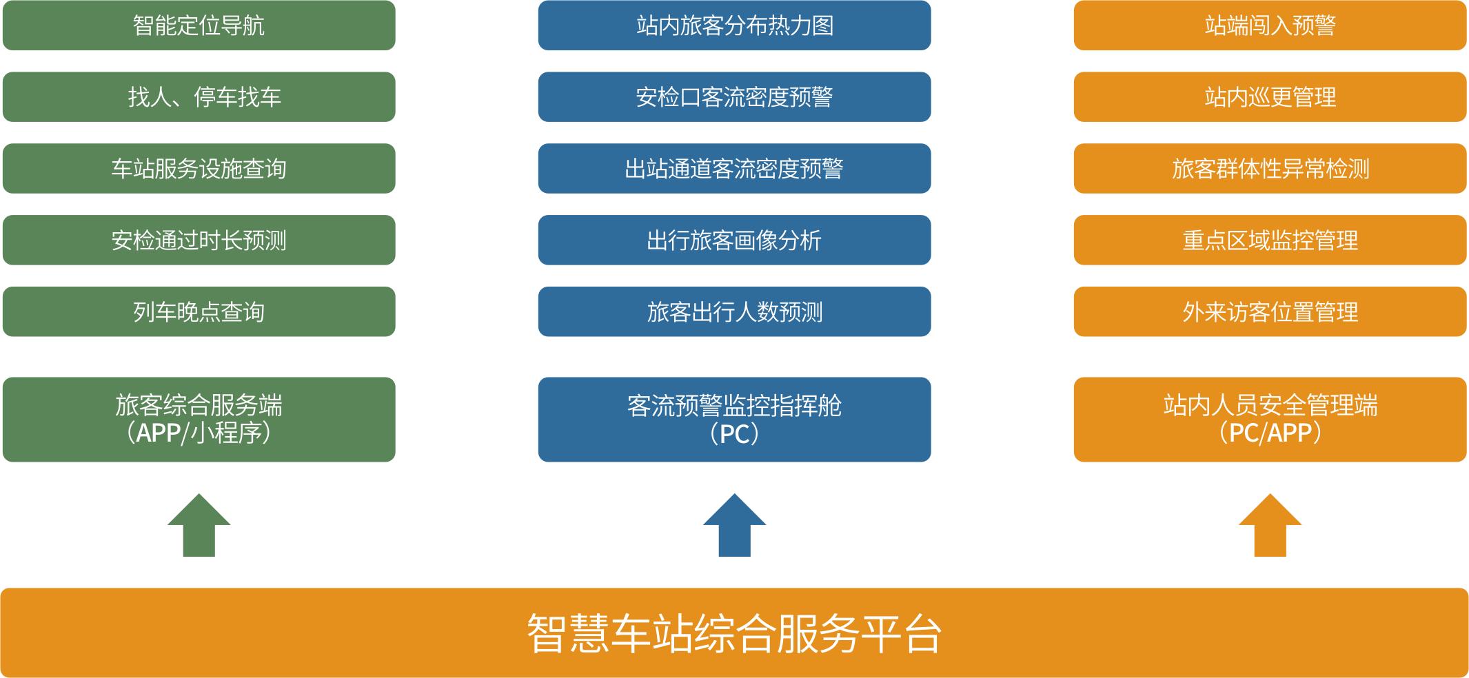 车站导航系统架构