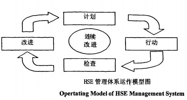 HSE管理体系运作模型图