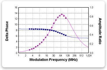 http://www.iss.com/image/chronosDFD/graph_fluorescein.gif