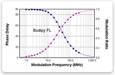 http://www.iss.com/image/chronosDFD/graph_bodipyfl.gif