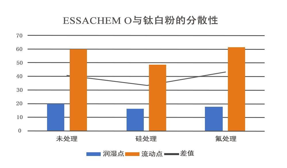 ESSACHEMO與鈦白粉的分散性