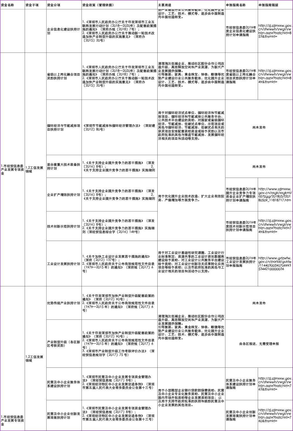 深圳市2019年市级财政专项资金清单目录-3