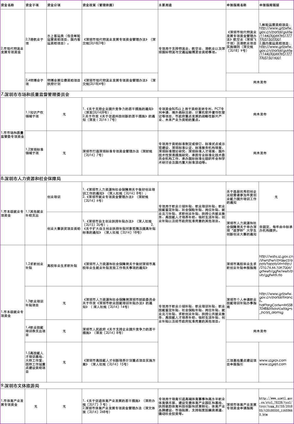 深圳市2019年市级财政专项资金清单目录-9