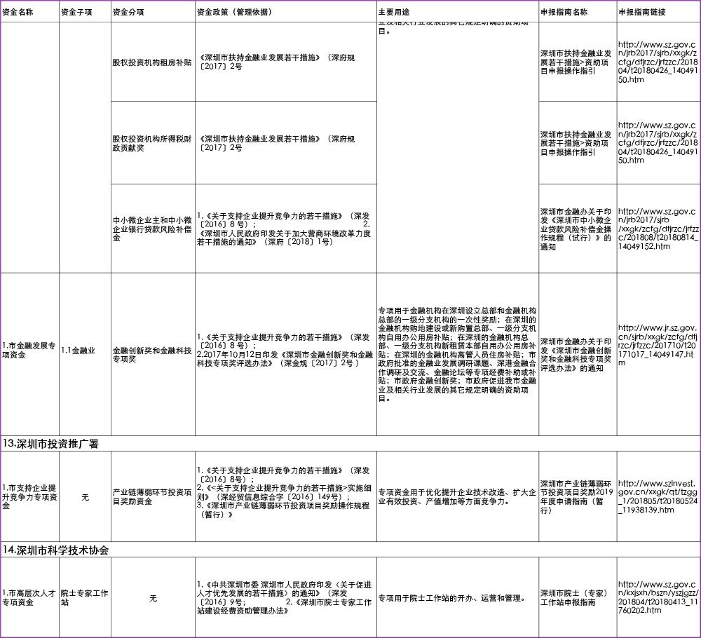 深圳市2019年市级财政专项资金清单目录-11
