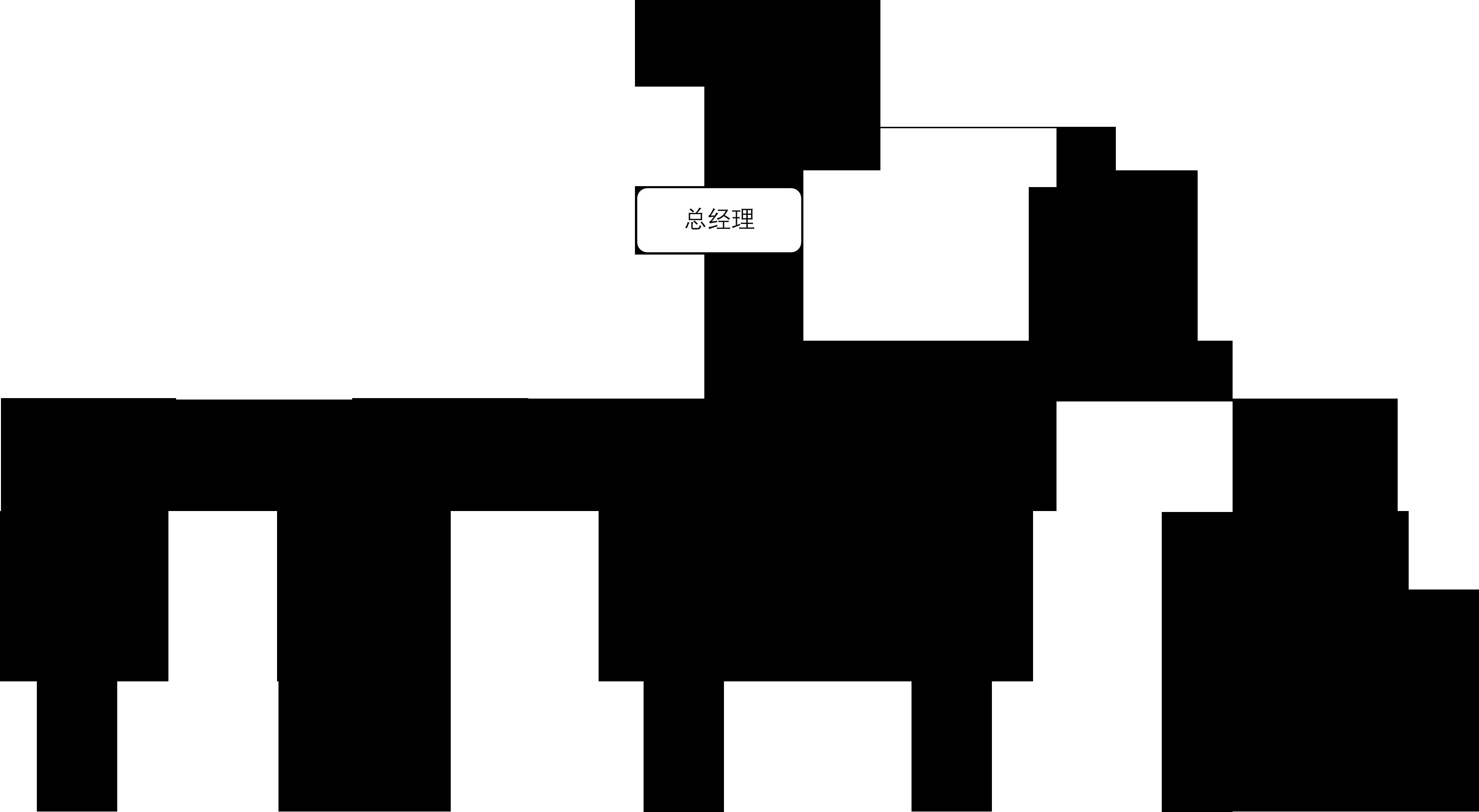 洛陽心思路公司組織架構圖