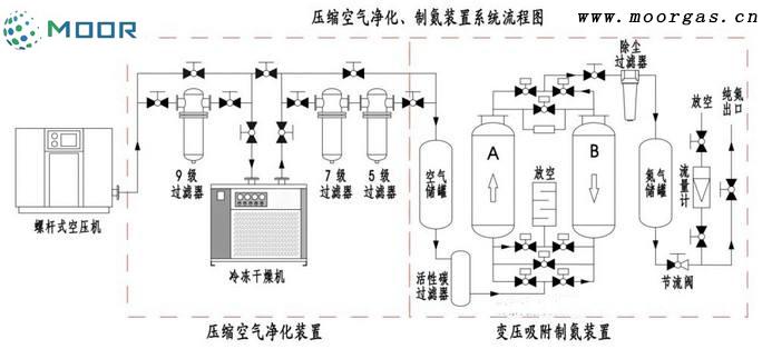 制氮機流程2