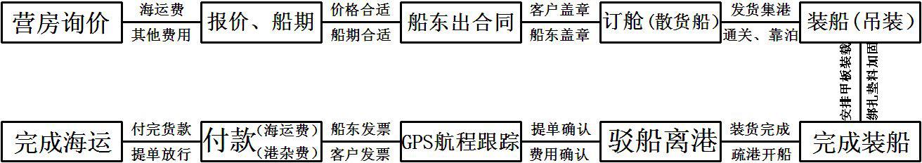 图11活动式营房海运交易步骤框架示意图