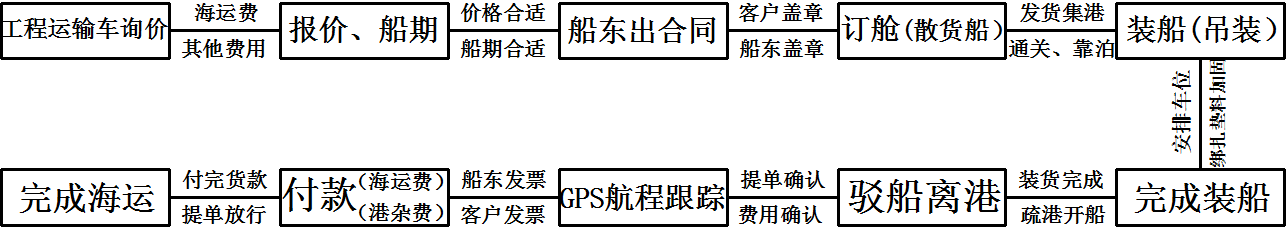 图15工程车辆海运交易步骤框架示意图