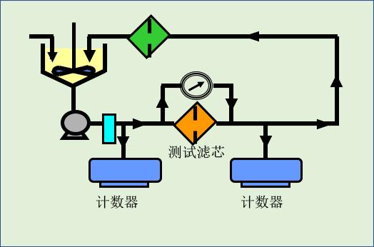 實驗室裝置測試流程